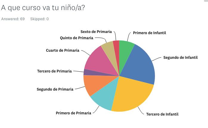 Encuesta Extraescolares 2017-18